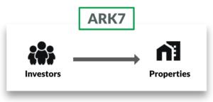 How Ark7 works
