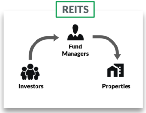 How Reits work