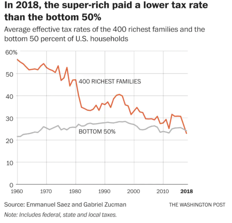 graph showing tax differences